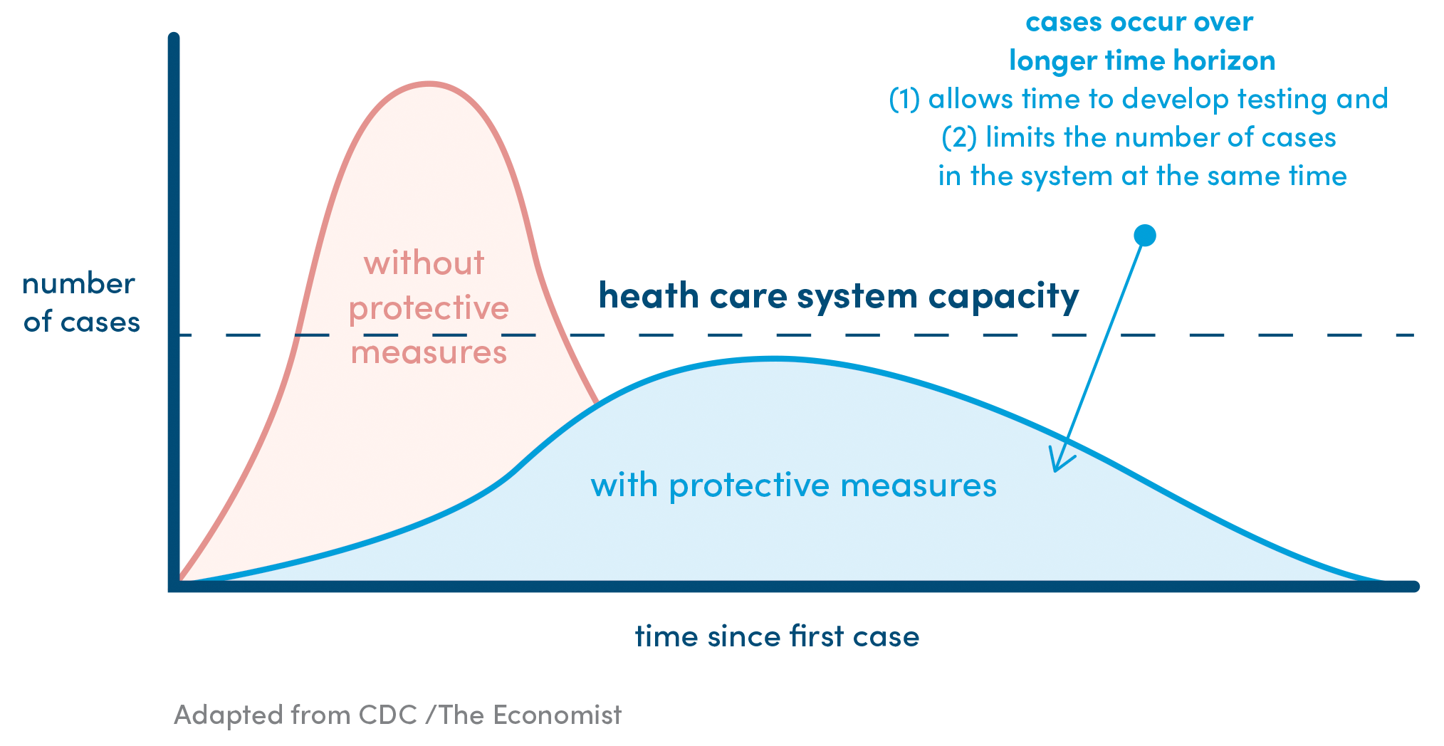 Healthcare System Capacity